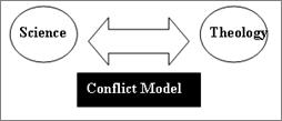 conflict science religion essay