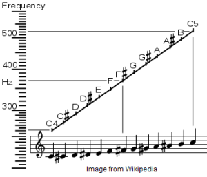 MusicalNotesFrequency